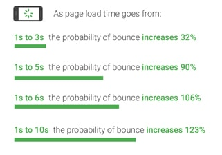 page speed statistic